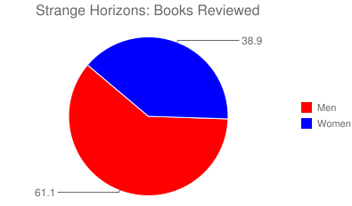 Strange Horizons: Books Reviewed