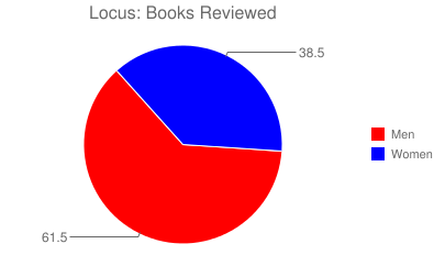 Locus: Books Reviewed