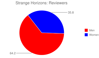 Strange Horizons: Reviewers