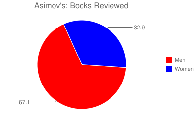 Asimov's: Books Reviewed