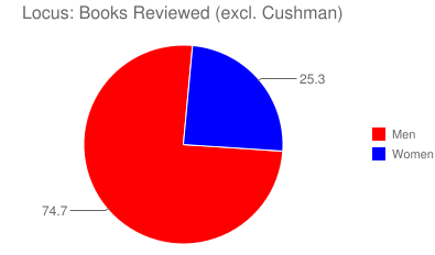Locus: Books Reviewed (excl. Cushman)