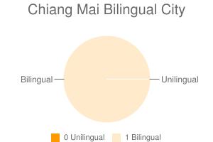 Chiang Mai Bilingual City