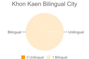 Khon Kaen Bilingual City