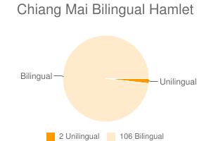 Chiang Mai Bilingual Hamlet