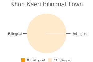 Khon Kaen Bilingual Town