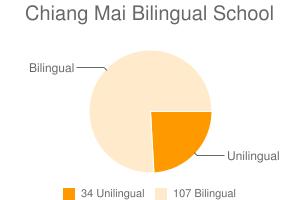 Chiang Mai Bilingual School