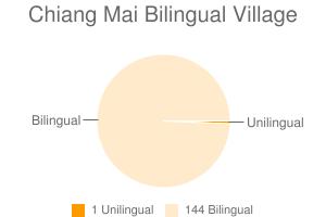 Chiang Mai Bilingual Village