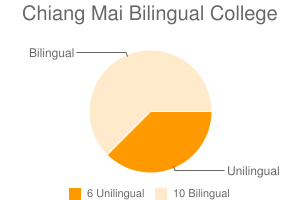 Chiang Mai Bilingual College