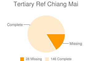 Tertiary Ref Chiang Mai