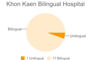 Khon Kaen Bilingual Hospital