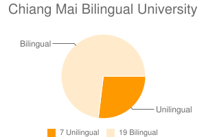 Chiang Mai Bilingual University