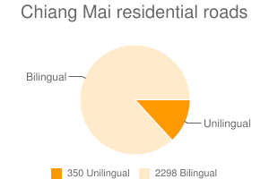 Chiang Mai residential roads