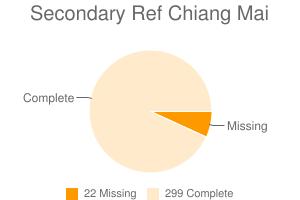 Secondary Ref Chiang Mai