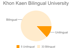 Khon Kaen Bilingual University