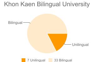 Khon Kaen Bilingual University
