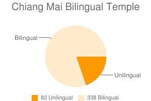 Chiang Mai Bilingual Temple