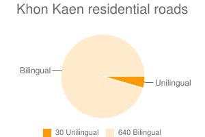 Khon Kaen residential roads