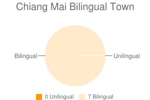 Chiang Mai Bilingual Town