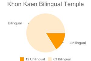 Khon Kaen Bilingual Temple