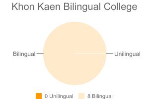 Khon Kaen Bilingual College