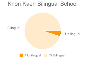 Khon Kaen Bilingual School