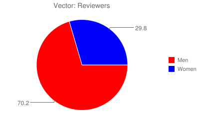 Vector: Reviewers