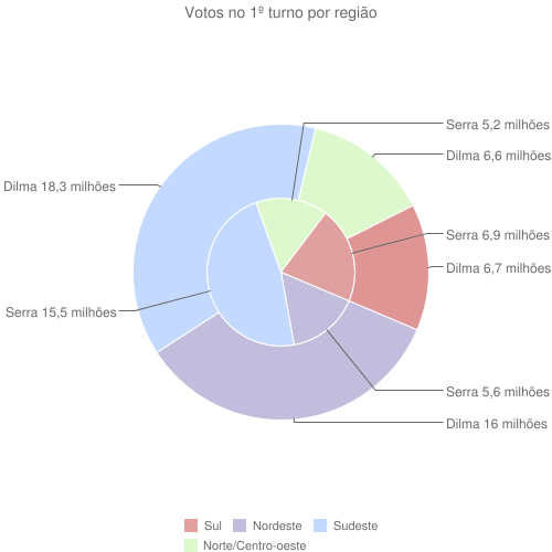 Votos no 1º turno por região