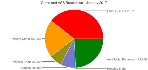 Crime and ASB Breakdown - January 2017