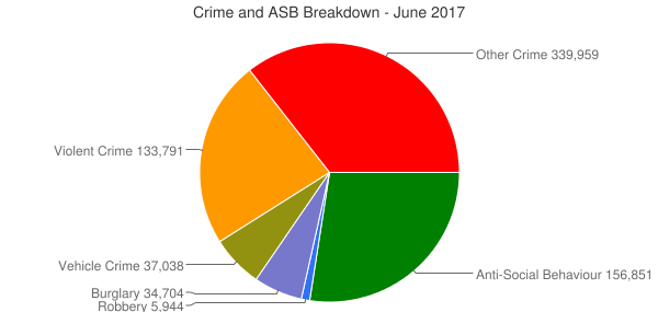 Crime and ASB Breakdown - June 2017