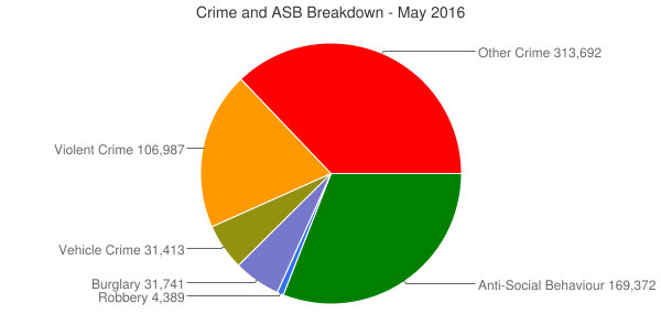 Crime and ASB Breakdown - May 2016