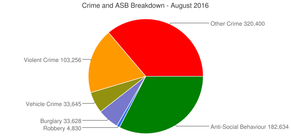 Crime and ASB Breakdown - August 2016