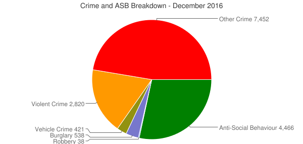 Crime and ASB Breakdown - December 2016