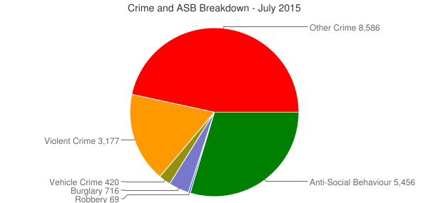 Crime and ASB Breakdown - July 2015