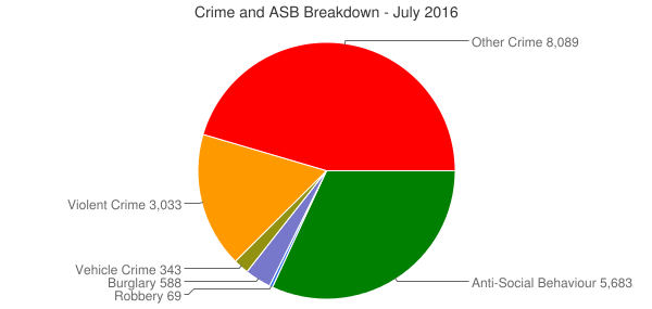 Crime and ASB Breakdown - July 2016