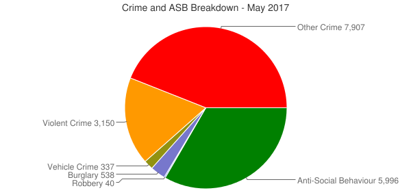Crime and ASB Breakdown - May 2017