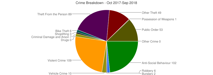 Crime Breakdown (Dec 2010-Sep 2018)
