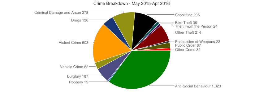 Crime Breakdown (Dec 2010-Apr 2016)