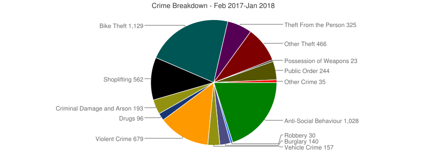 Crime Breakdown (Dec 2010-Jan 2018)