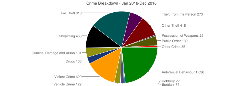 Crime Breakdown (Dec 2010-Dec 2016)