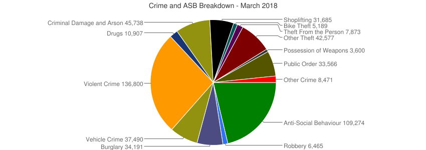 Crime and ASB Breakdown - March 2018