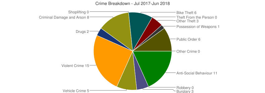 Crime Breakdown (Dec 2010-Jun 2018)