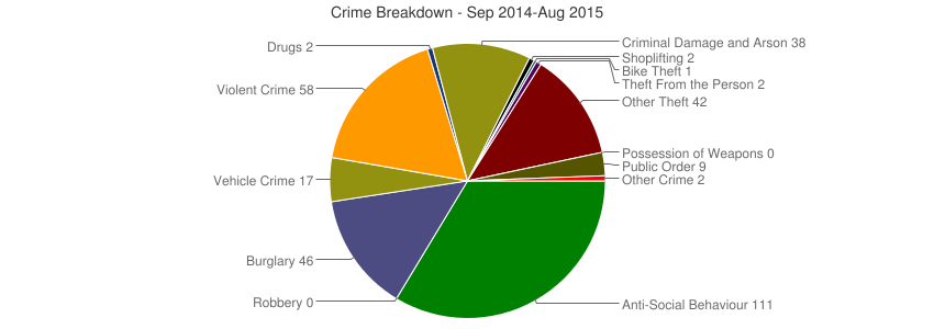 Crime Breakdown (Dec 2010-Aug 2015)