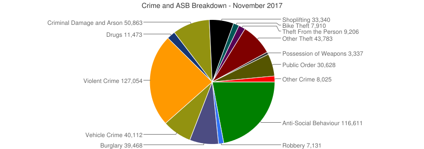 Crime and ASB Breakdown - November 2017