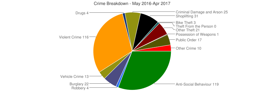 Crime Breakdown (Dec 2010-Apr 2017)