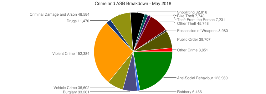 Crime and ASB Breakdown - May 2018