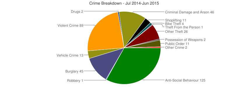Crime Breakdown (Dec 2010-Jun 2015)