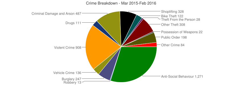 Crime Breakdown (Dec 2010-Feb 2016)