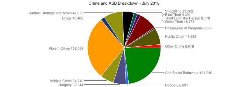 Crime and ASB Breakdown - July 2018