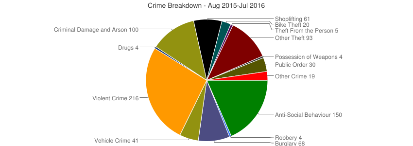 Crime Breakdown (Dec 2010-Jul 2016)