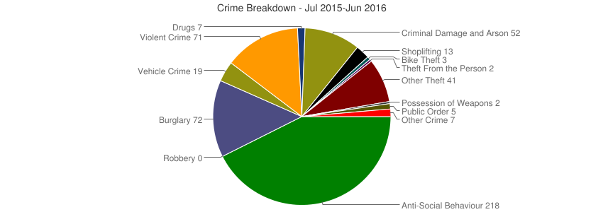 Crime Breakdown (Dec 2010-Jun 2016)